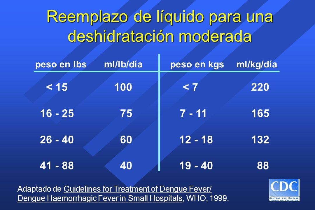 Reemplazo de líquido para una deshidratación moderada peso en lbs ml/lb/día peso en kgs ml/kg/día < 15 100 < 7 220 16 - 25 757 - 11 165 26 - 40 60 12