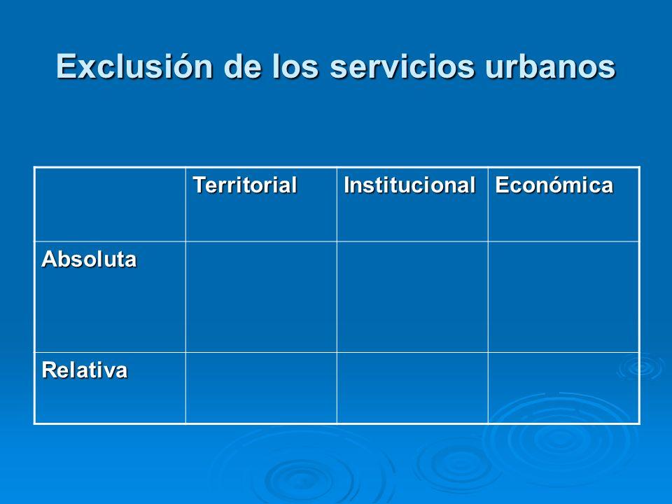 Exclusión de los servicios urbanos TerritorialInstitucionalEconómica Absoluta Relativa