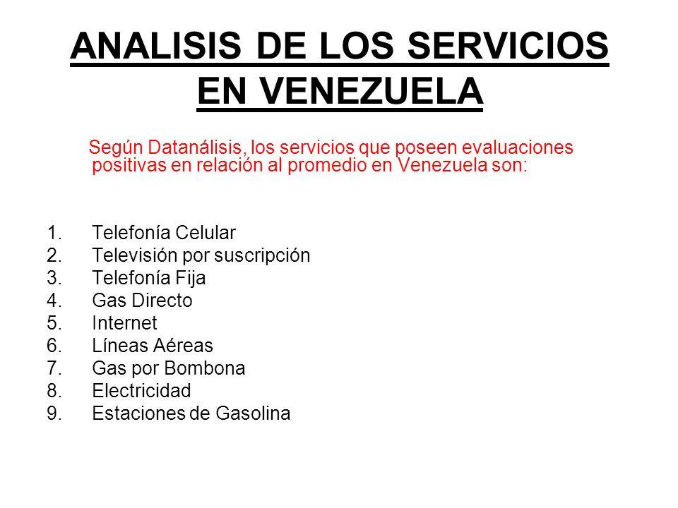 ANALISIS DE LOS SERVICIOS EN VENEZUELA Según Datanálisis, los servicios que poseen evaluaciones positivas en relación al promedio en Venezuela son: 1.