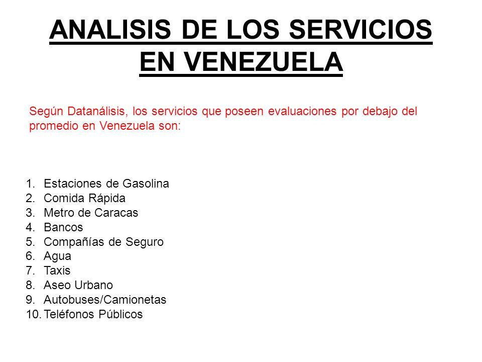 ANALISIS DE LOS SERVICIOS EN VENEZUELA Según Datanálisis, los servicios que poseen evaluaciones por debajo del promedio en Venezuela son: 1.Estaciones