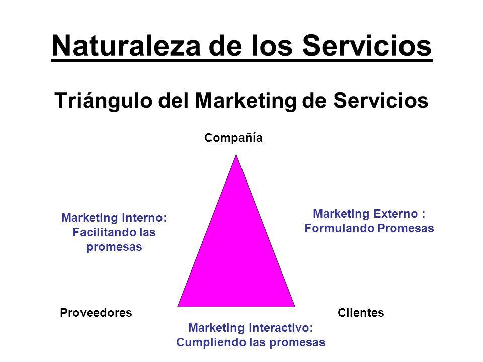 Naturaleza de los Servicios Triángulo del Marketing de Servicios Compañía ClientesProveedores Marketing Interno: Facilitando las promesas Marketing Ex