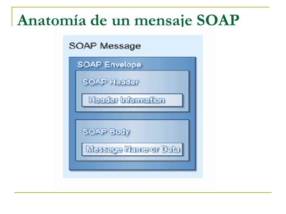 Anatomía de un mensaje SOAP