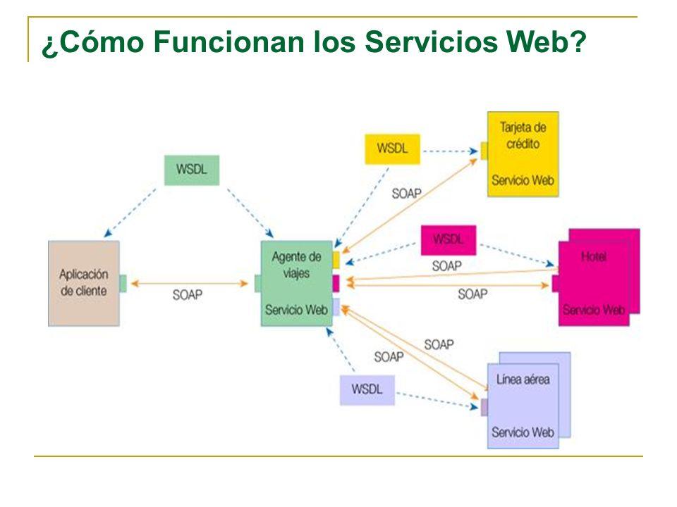 ¿Cómo Funcionan los Servicios Web?