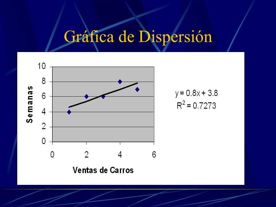 Diagrama de Dispersión El diagrama de dispersión es una representación gráfica de dos variables que muestran cómo se relacionan entre sí.