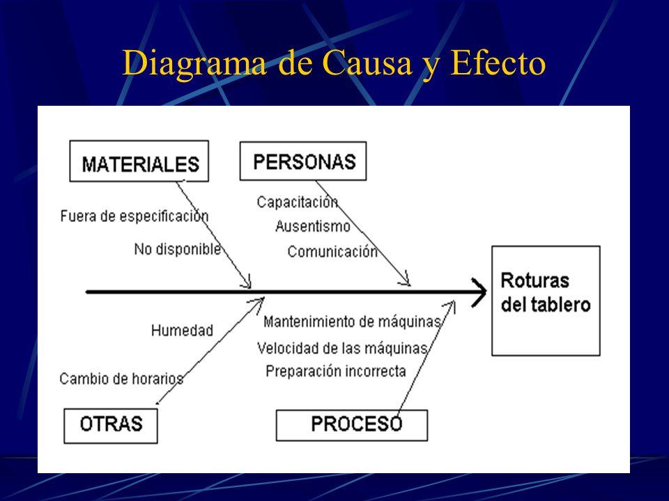 Diagrama de Causa y Efecto Muestra la relación entre un problema de calidad y sus posibles causas.