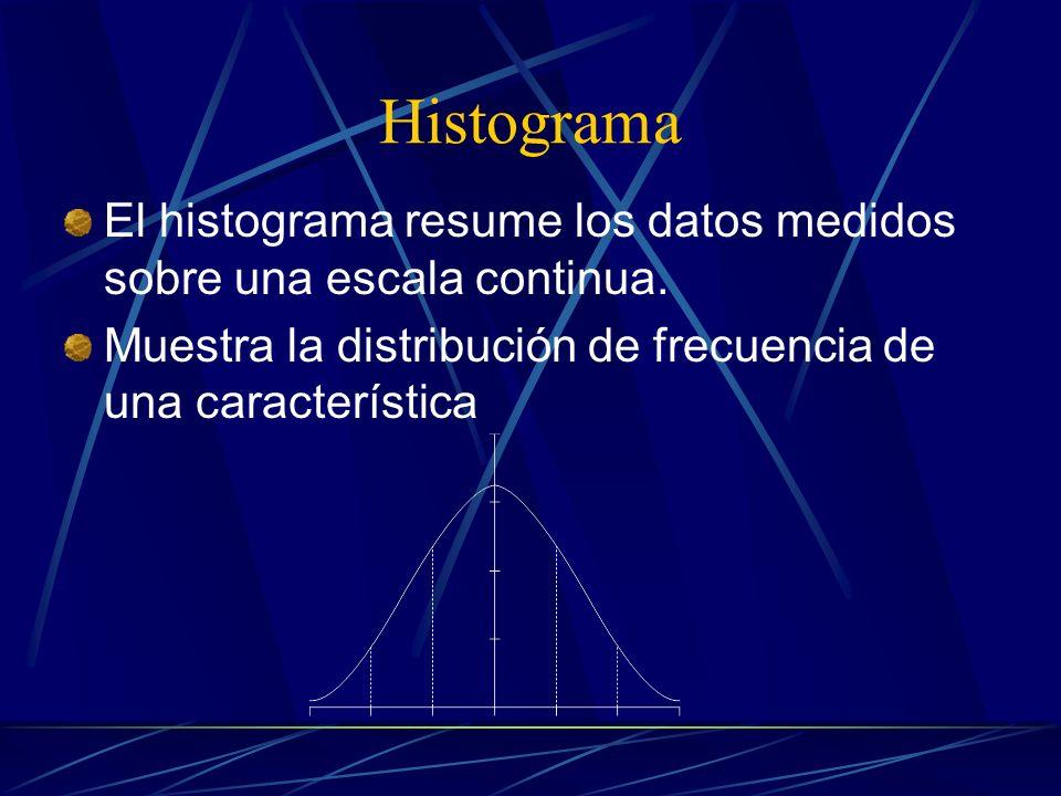 Diagrama de Seguimiento Es un diagrama en bloques que gráficamente describe un proceso o un sistema.