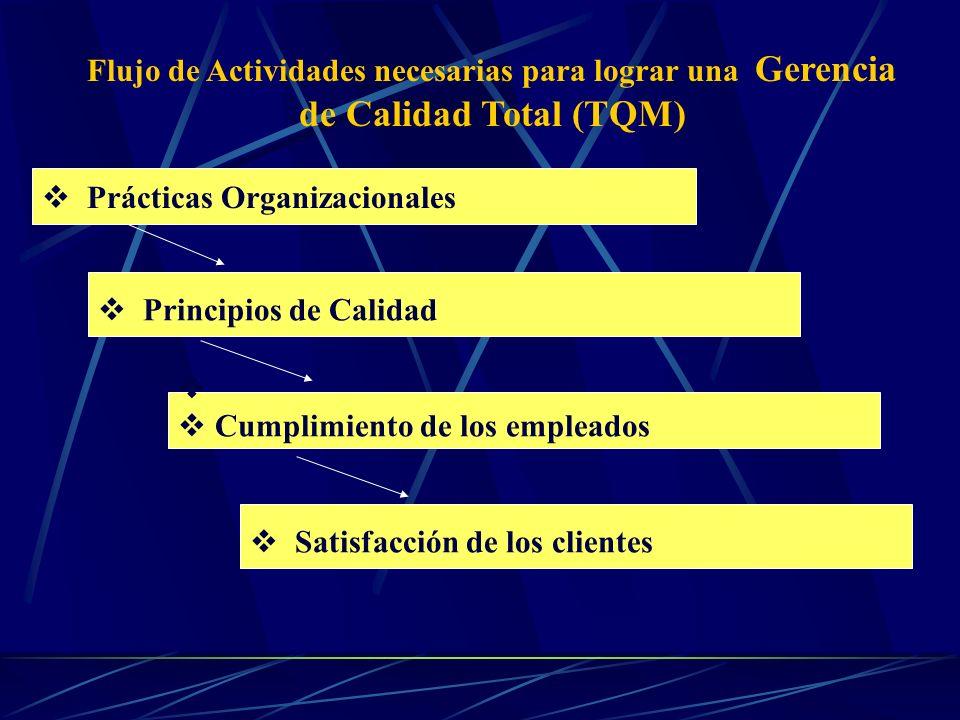 Cliente Mercadotecnia Ingeniería de diseño Abastecimiento Diseño de procesos Producción Inspección y Prueba Empaque y Almacenamiento Servicio al producto PRODUCTO DE CALIDAD Áreas responsables de la calidad