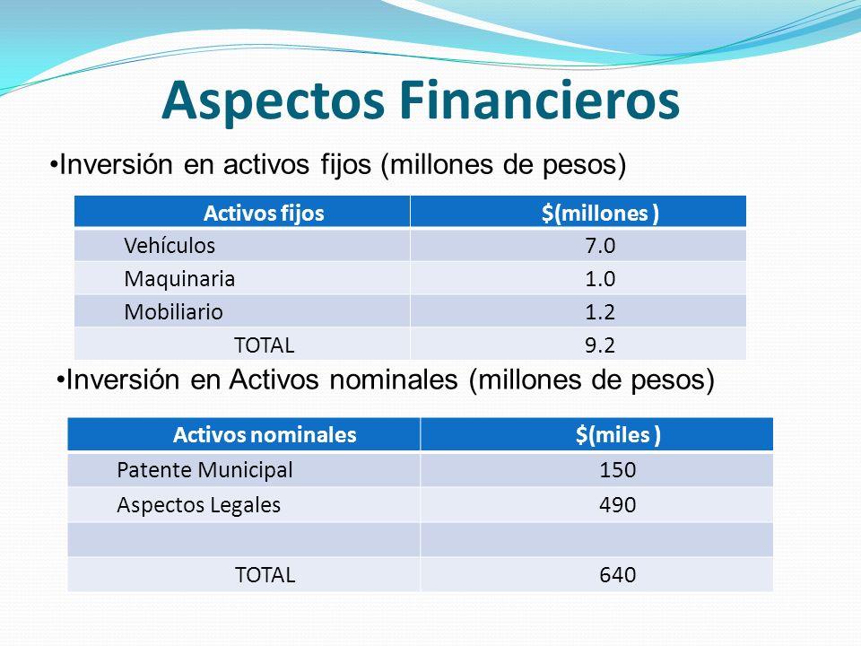 Aspectos Financieros Activos fijos$(millones ) Vehículos7.0 Maquinaria1.0 Mobiliario1.2 TOTAL9.2 Inversión en activos fijos (millones de pesos) Inversión en Activos nominales (millones de pesos) Activos nominales$(miles ) Patente Municipal150 Aspectos Legales490 TOTAL640
