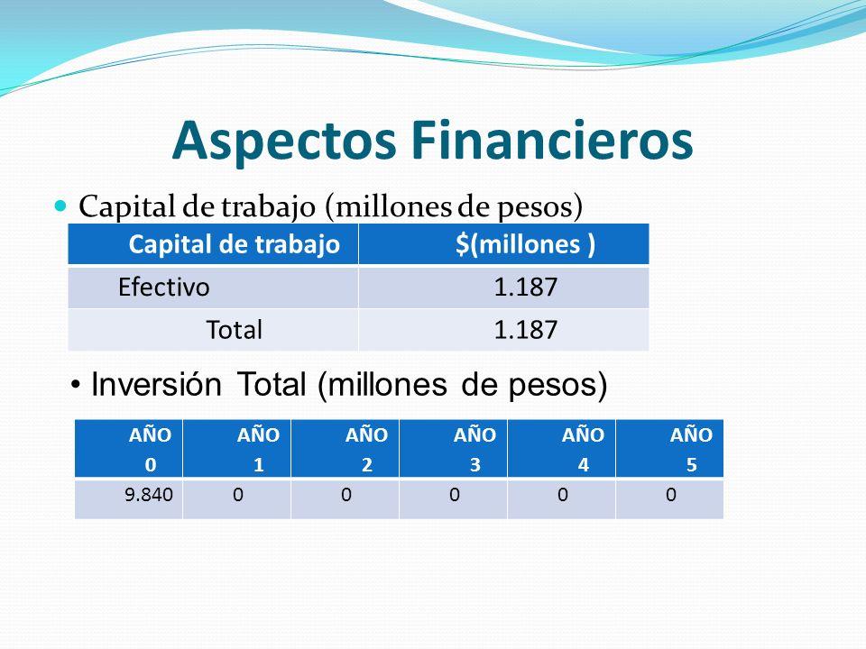 Aspectos Financieros Capital de trabajo (millones de pesos) Capital de trabajo$(millones ) Efectivo1.187 Total1.187 Inversión Total (millones de pesos) AÑO 0 AÑO 1 AÑO 2 AÑO 3 AÑO 4 AÑO 5 9.84000000