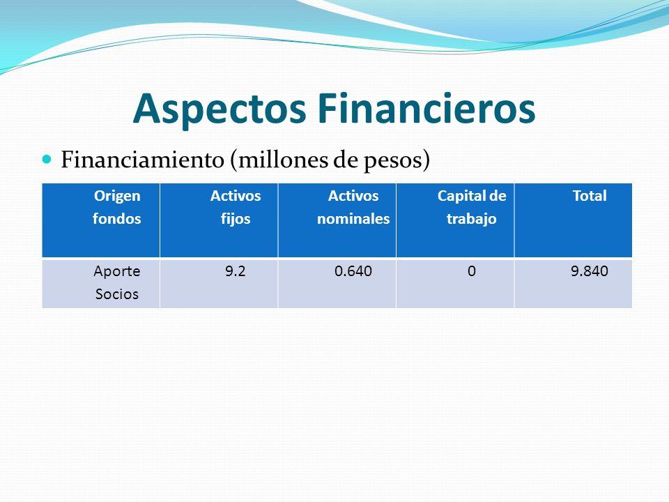 Aspectos Financieros Financiamiento (millones de pesos) Origen fondos Activos fijos Activos nominales Capital de trabajo Total Aporte Socios 9.20.64009.840