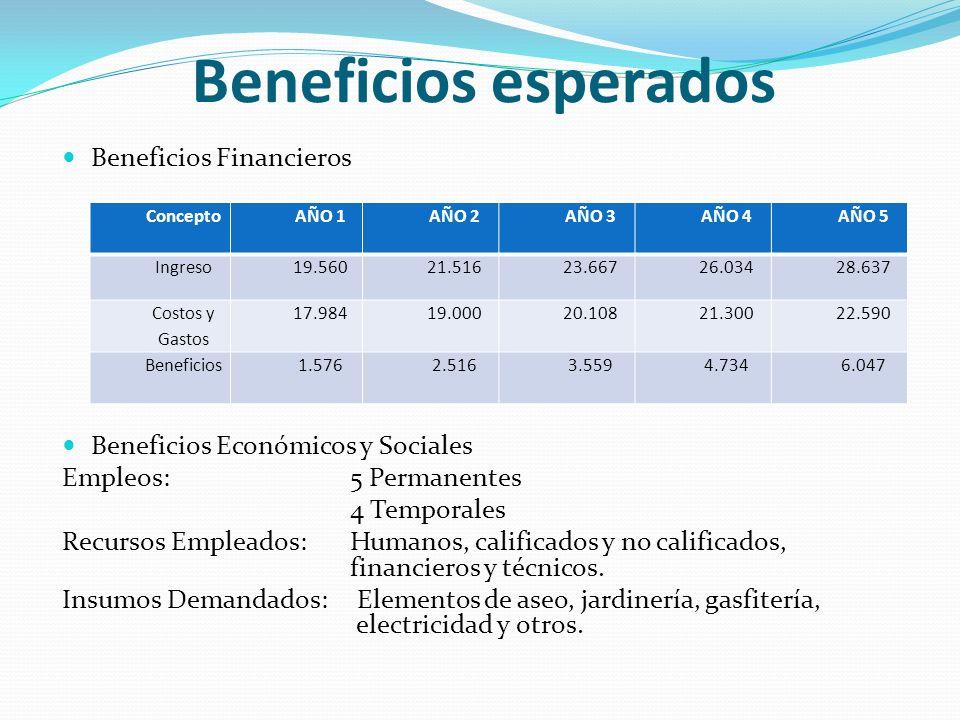 Beneficios esperados Beneficios Financieros Beneficios Económicos y Sociales Empleos:5 Permanentes 4 Temporales Recursos Empleados:Humanos, calificados y no calificados, financieros y técnicos.