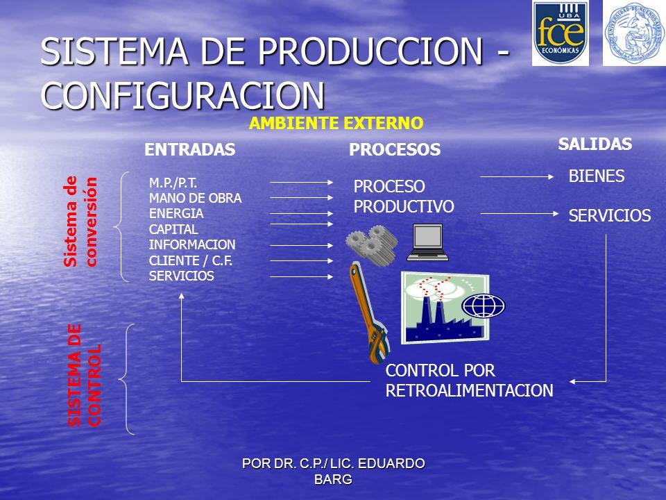 POR DR. C.P./ LIC. EDUARDO BARG SISTEMA DE PRODUCCION - CONFIGURACION Sistema de conversión AMBIENTE EXTERNO ENTRADAS M.P./P.T. MANO DE OBRA ENERGIA C