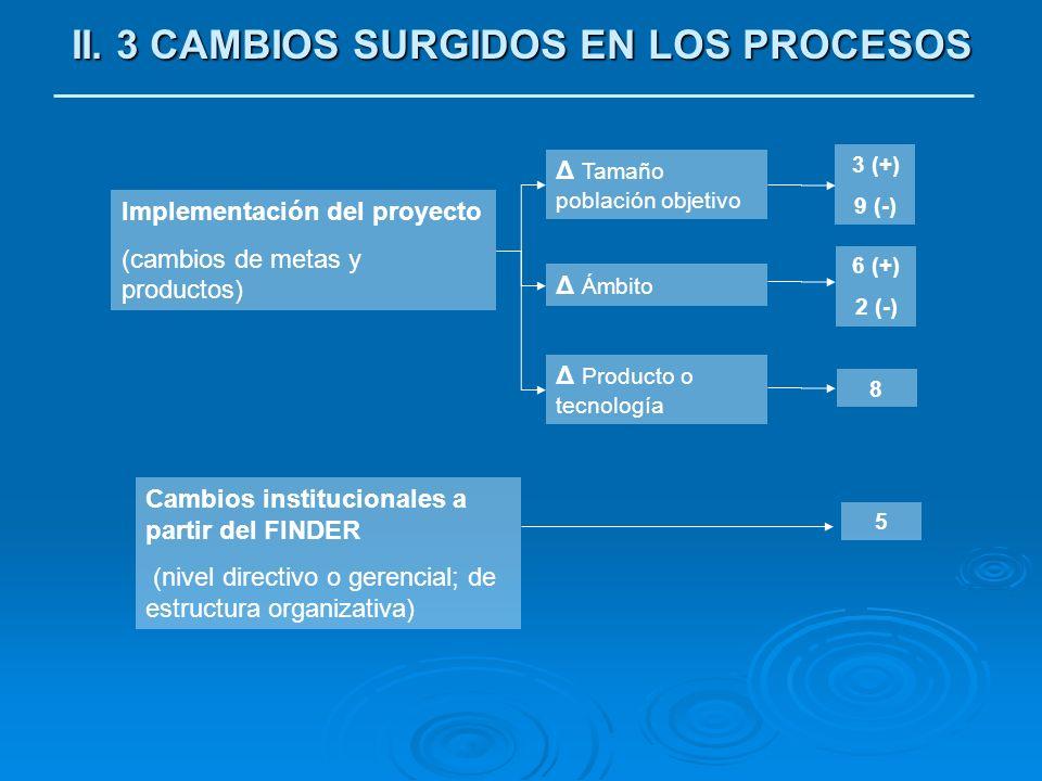 II. 3 CAMBIOS SURGIDOS EN LOS PROCESOS Implementación del proyecto (cambios de metas y productos) Cambios institucionales a partir del FINDER (nivel d