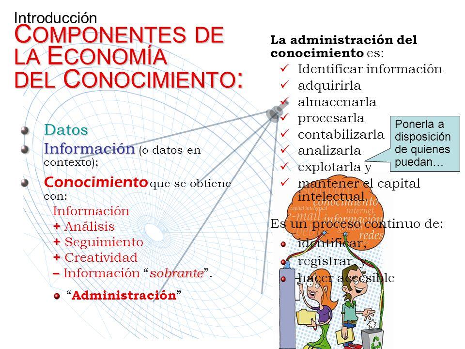 Introducción COMPONENTES DE LA ECONOMÍA DEL CONOCIMIENTO: Datos Información ( o datos en contexto); Conocimiento q ue se obtiene con: Información + An
