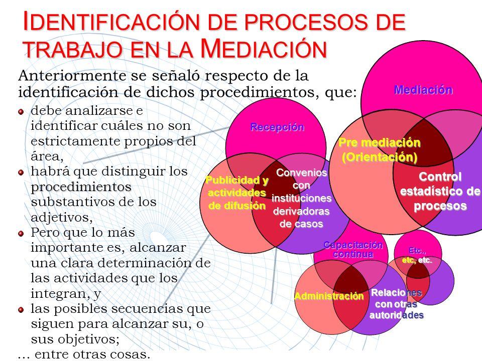Recepción Publicidad y actividades de difusión Convenios con instituciones derivadoras de casos Mediación Pre mediación (Orientación) Control estadíst