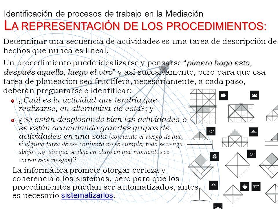 L A REPRESENTACIÓN DE LOS PROCEDIMIENTOS: Identificación de procesos de trabajo en la Mediación L A REPRESENTACIÓN DE LOS PROCEDIMIENTOS: ¿ Cuál es la