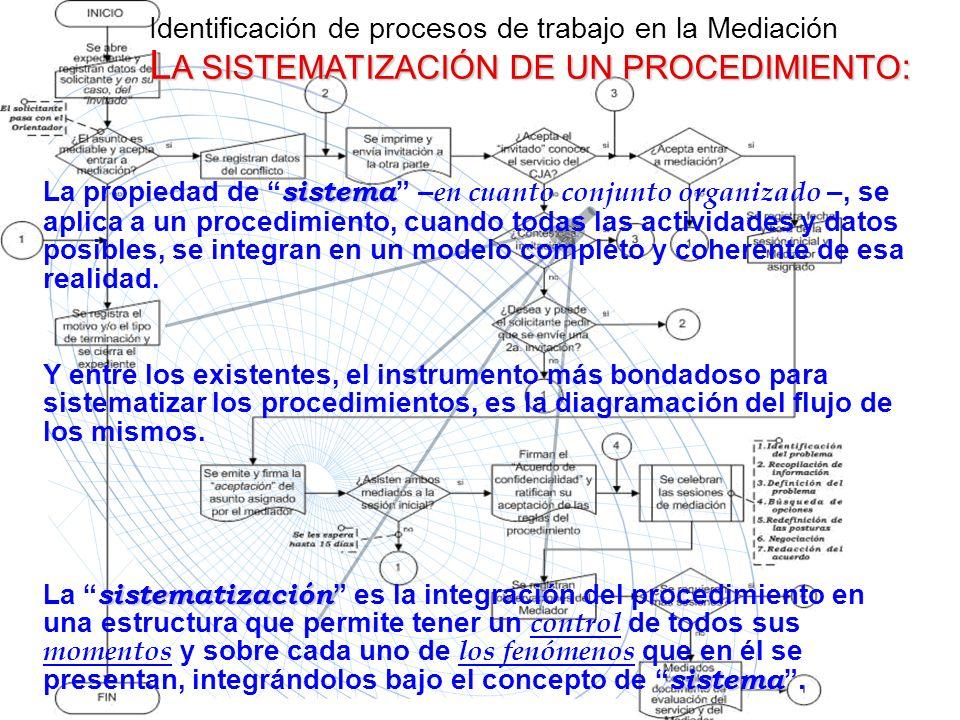 L A SISTEMATIZACIÓN DE UN PROCEDIMIENTO : Identificación de procesos de trabajo en la Mediación L A SISTEMATIZACIÓN DE UN PROCEDIMIENTO : La propiedad