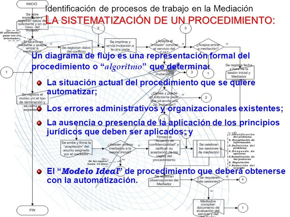 L A SISTEMATIZACIÓN DE UN PROCEDIMIENTO : Identificación de procesos de trabajo en la Mediación L A SISTEMATIZACIÓN DE UN PROCEDIMIENTO : Un diagrama