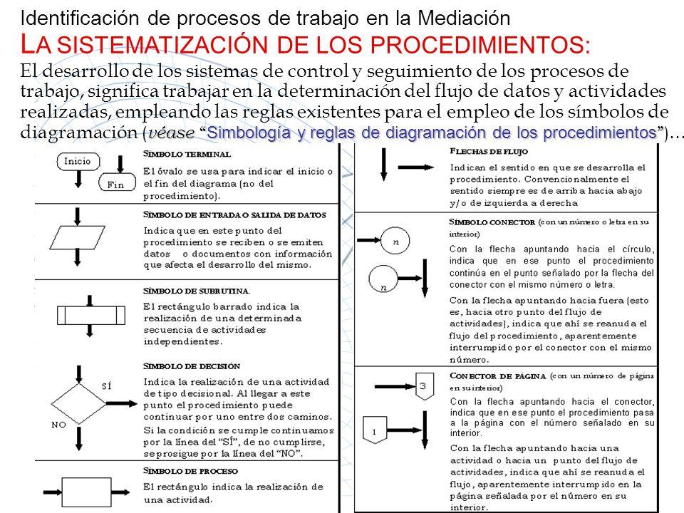 Identificación de procesos de trabajo en la Mediación L A SISTEMATIZACIÓN DE LOS PROCEDIMIENTOS: El desarrollo de los sistemas de control y seguimient