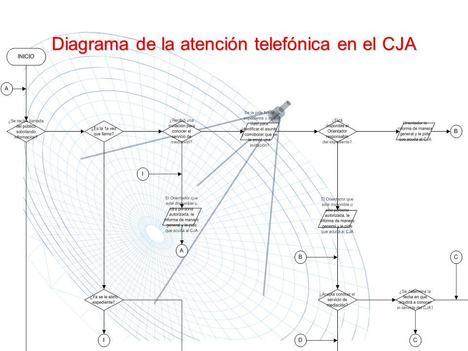 Diagrama de la atención telefónica en el CJA