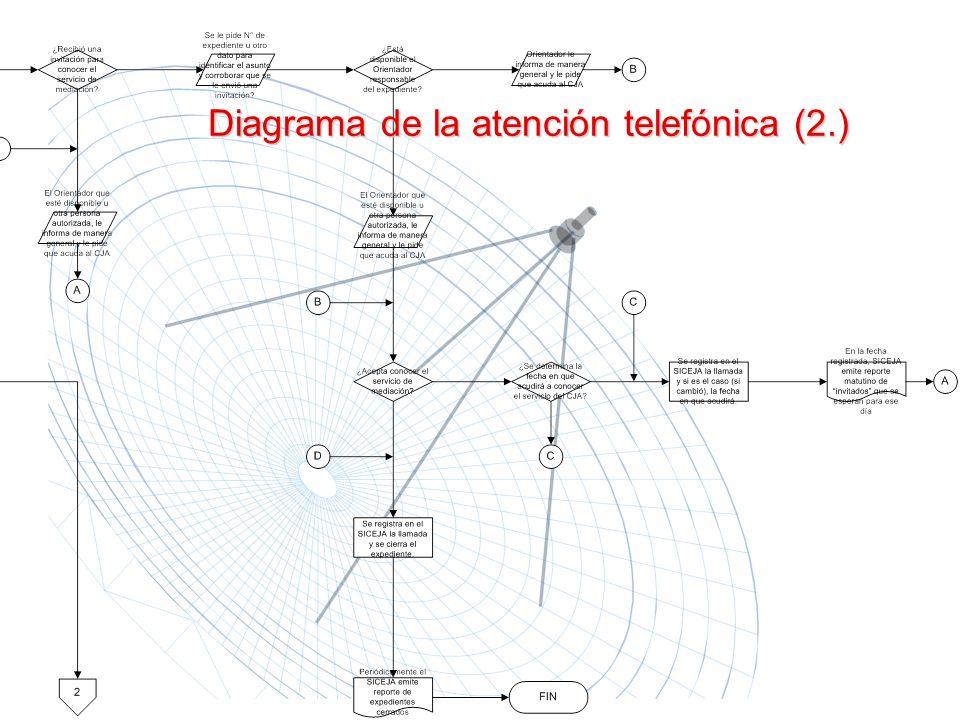Diagrama de la atención telefónica (2.)