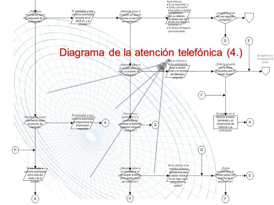 Diagrama de la atención telefónica (4.)