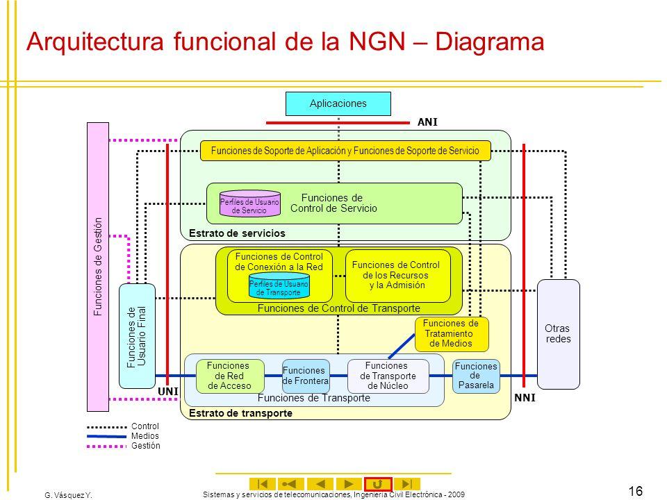 G. Vásquez Y. Sistemas y servicios de telecomunicaciones, Ingeniería Civil Electrónica - 2009 16 Control Medios Gestión Estrato de servicios Aplicacio