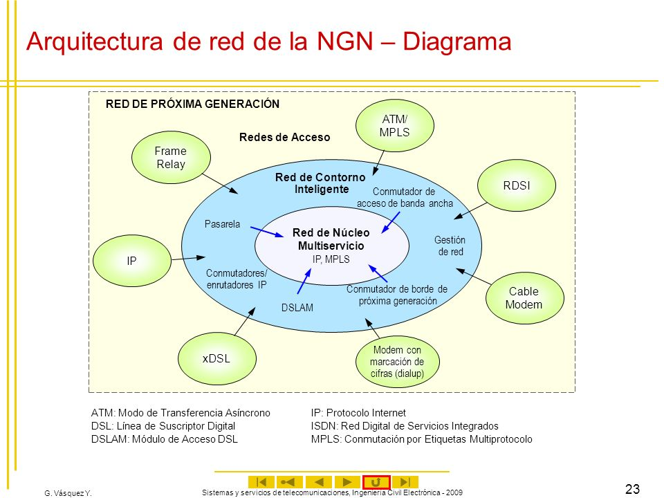 G. Vásquez Y. Sistemas y servicios de telecomunicaciones, Ingeniería Civil Electrónica - 2009 23 Arquitectura de red de la NGN – Diagrama IP Red de Nú