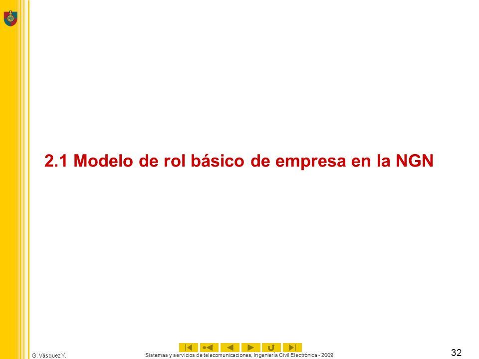 G. Vásquez Y. Sistemas y servicios de telecomunicaciones, Ingeniería Civil Electrónica - 2009 32 2.1 Modelo de rol básico de empresa en la NGN