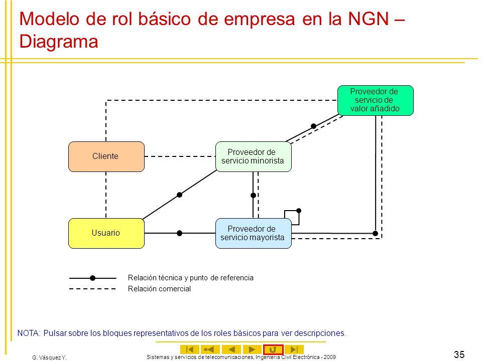 G. Vásquez Y. Sistemas y servicios de telecomunicaciones, Ingeniería Civil Electrónica - 2009 35 Modelo de rol básico de empresa en la NGN – Diagrama