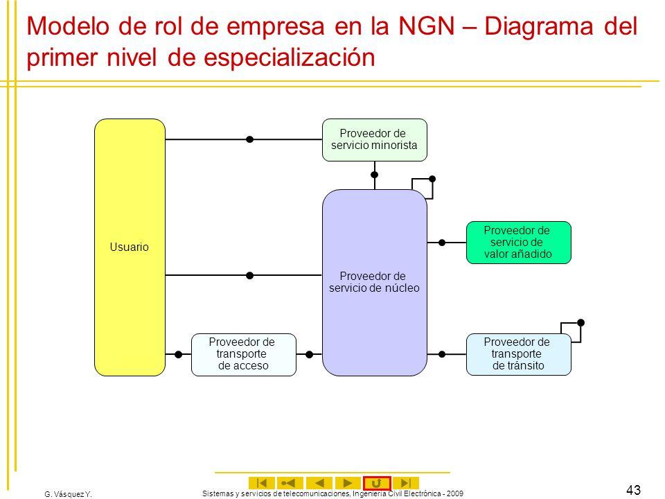G. Vásquez Y. Sistemas y servicios de telecomunicaciones, Ingeniería Civil Electrónica - 2009 43 Modelo de rol de empresa en la NGN – Diagrama del pri