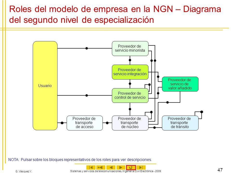 G. Vásquez Y. Sistemas y servicios de telecomunicaciones, Ingeniería Civil Electrónica - 2009 47 Roles del modelo de empresa en la NGN – Diagrama del
