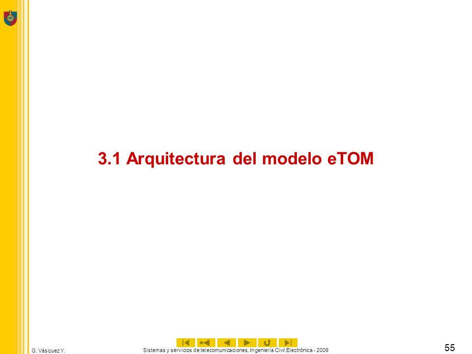 G. Vásquez Y. Sistemas y servicios de telecomunicaciones, Ingeniería Civil Electrónica - 2009 55 3.1 Arquitectura del modelo eTOM