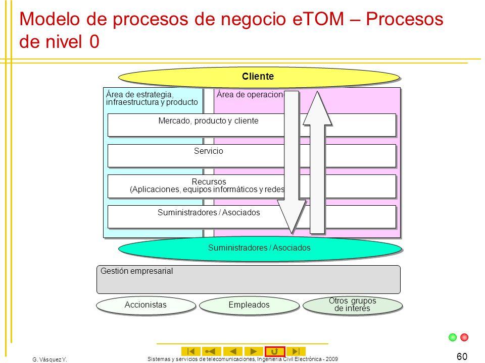 G. Vásquez Y. Sistemas y servicios de telecomunicaciones, Ingeniería Civil Electrónica - 2009 60 Modelo de procesos de negocio eTOM – Procesos de nive