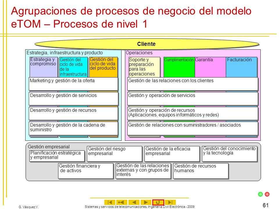 G. Vásquez Y. Sistemas y servicios de telecomunicaciones, Ingeniería Civil Electrónica - 2009 61 Agrupaciones de procesos de negocio del modelo eTOM –