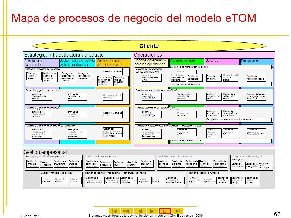 G. Vásquez Y. Sistemas y servicios de telecomunicaciones, Ingeniería Civil Electrónica - 2009 62 Mapa de procesos de negocio del modelo eTOM Estrategi