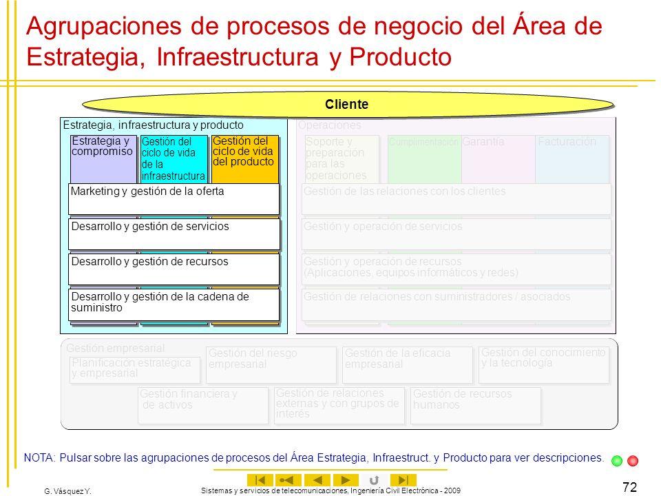 G. Vásquez Y. Sistemas y servicios de telecomunicaciones, Ingeniería Civil Electrónica - 2009 72 Agrupaciones de procesos de negocio del Área de Estra