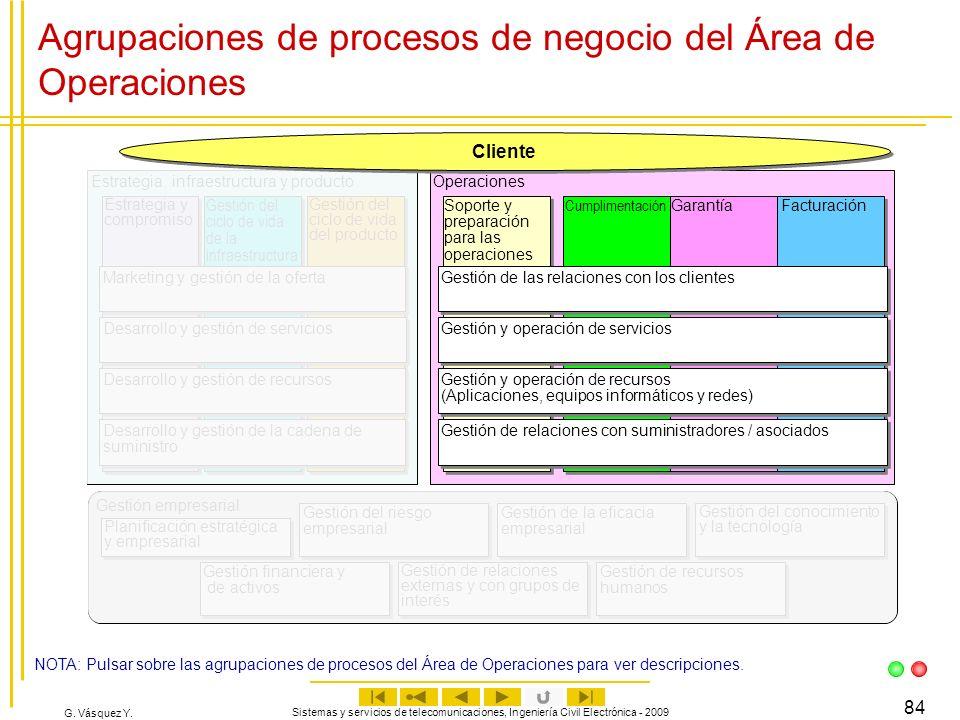 G. Vásquez Y. Sistemas y servicios de telecomunicaciones, Ingeniería Civil Electrónica - 2009 84 Agrupaciones de procesos de negocio del Área de Opera