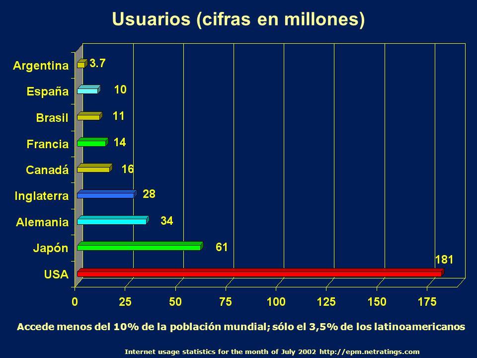 Usuarios (cifras en millones) Internet usage statistics for the month of July 2002 http://epm.netratings.com Accede menos del 10% de la población mund