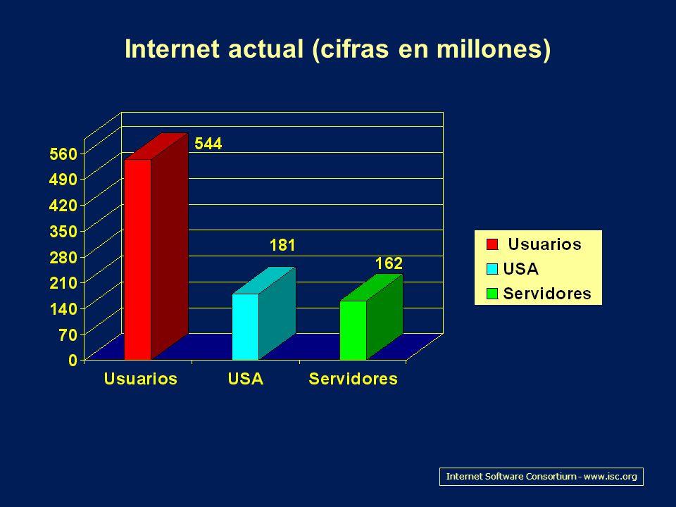 Internet actual (cifras en millones) Internet Software Consortium - www.isc.org