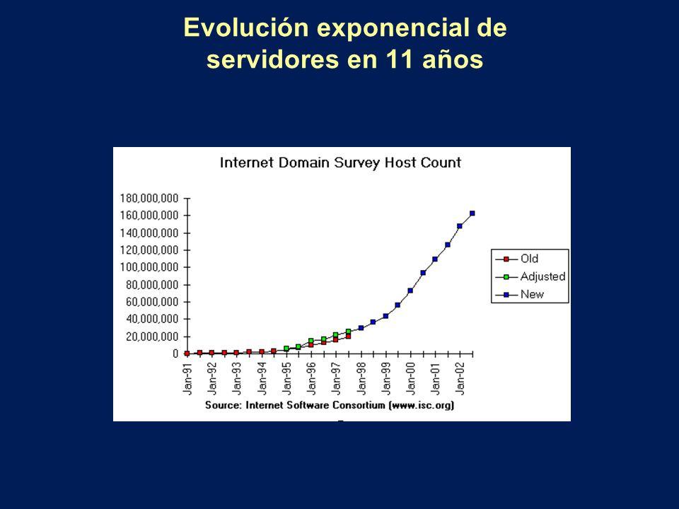 Internet actual (cifras en millones) Online Computer Library Center, Web Characterization Project http://atlantis.uoc.gr