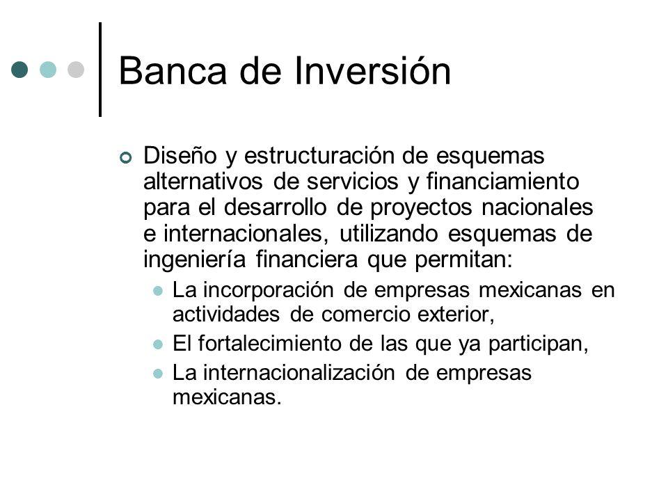 Productos de la Banca de Inversión Financiamientos Estructurados Finanzas Corporativas Financiamiento de Proyectos Internacionales Créditos Sindicados Participación en el Capital de las Empresas