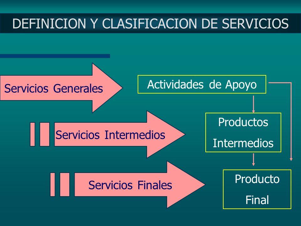 CENTRO DE COSTO: concepto Costos Centro de Costos Producto Asignar Costos Medir Producción