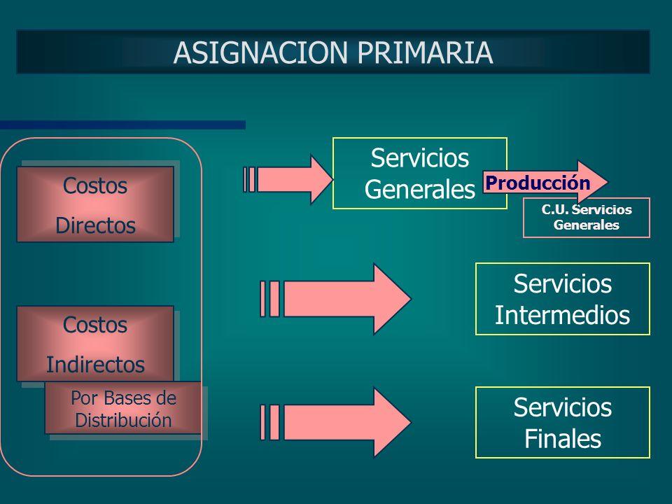 CLASIFICACION DE COSTOS De acuerdo a la posibilidad de identificación con el centro de costos. Costos DirectosCostos Indirectos Ej.: Personal, Drogas,