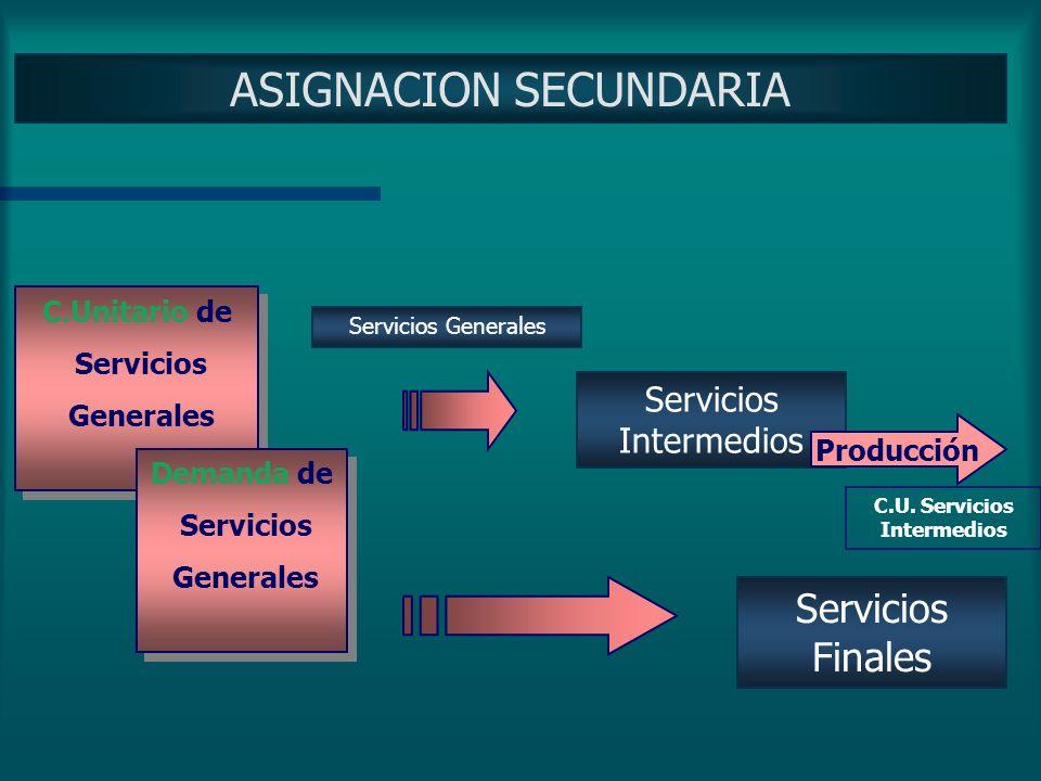 ASIGNACION PRIMARIA Servicios Intermedios Servicios Generales Servicios Finales Costos Directos Costos Directos C.U. Servicios Generales Producción Co