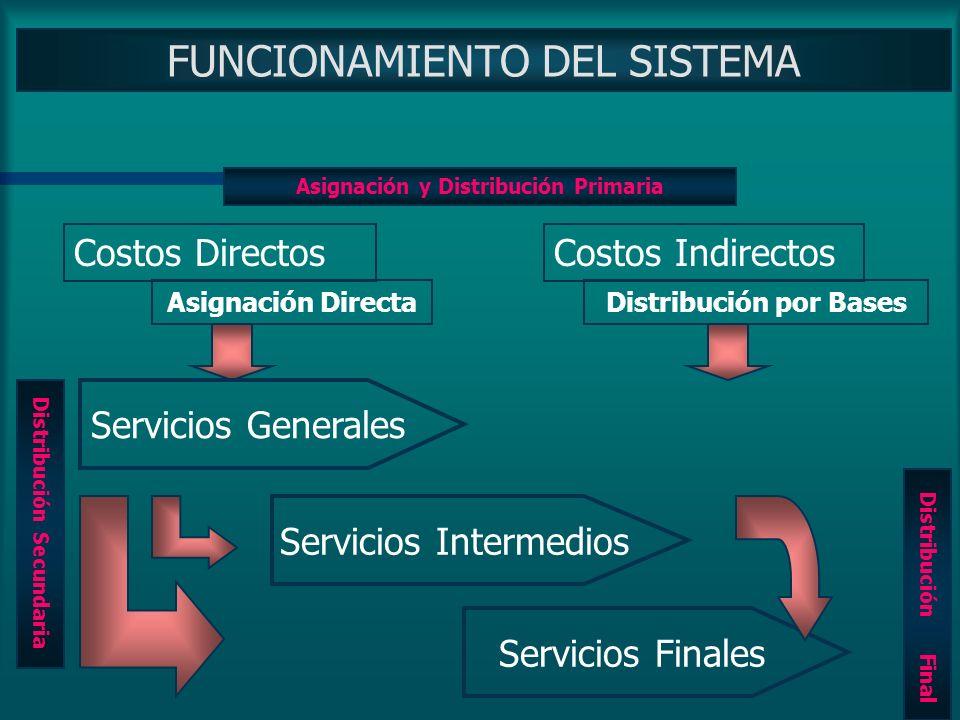 ASIGNACION FINAL Servicios Finales C.Unitario de Servicios INTERMEDIOS C.Unitario de Servicios INTERMEDIOS C.U. Servicios Finales Producción Demanda d