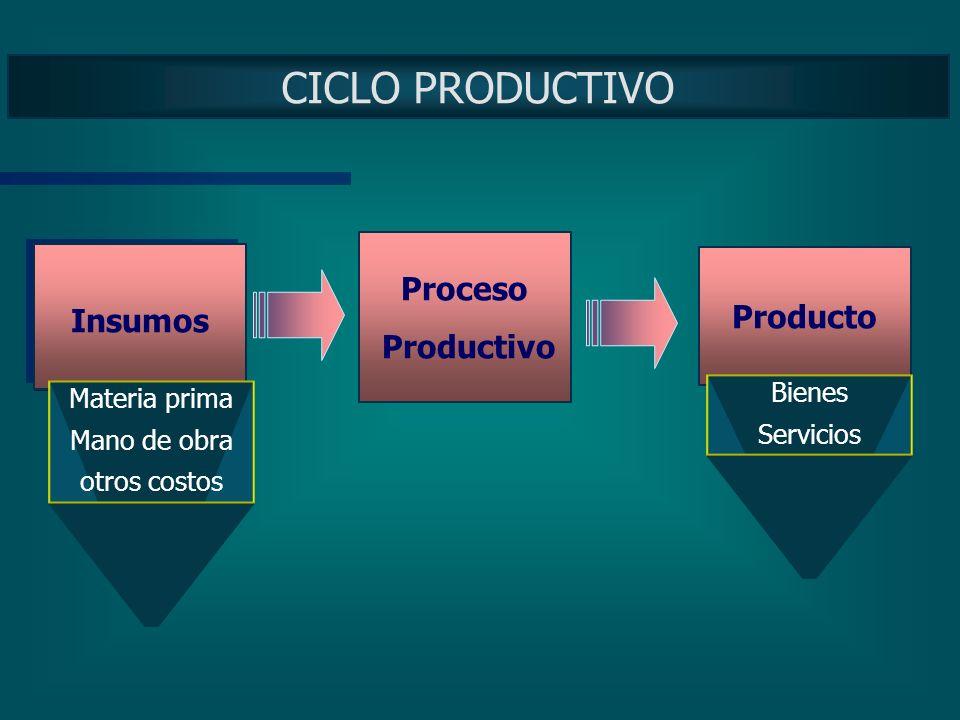 SISTEMA de PRODUCCION: concepto Un sistema que permite mediante la utilización o combinación de determinados bienes o servicios obtener otros distinto