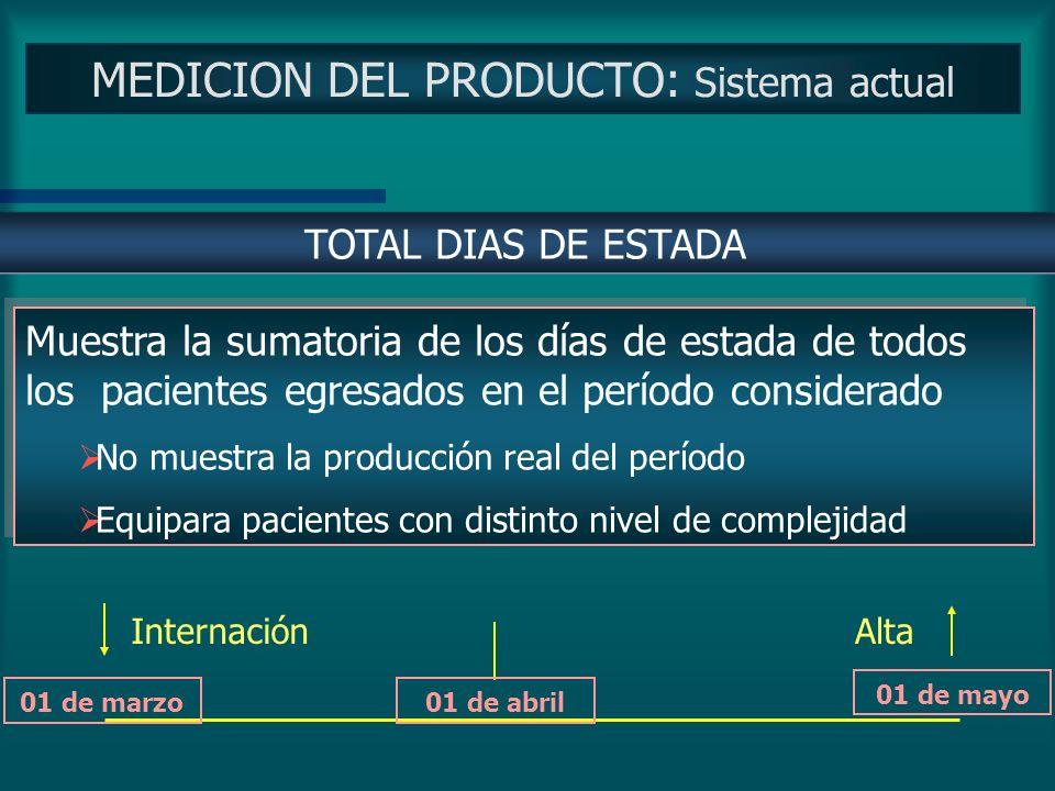 MEDICION DEL PRODUCTO: Sistema actual Cantidad de pacientes hospitalizados que culminan su proceso de internación en un determinado período de tiempo.