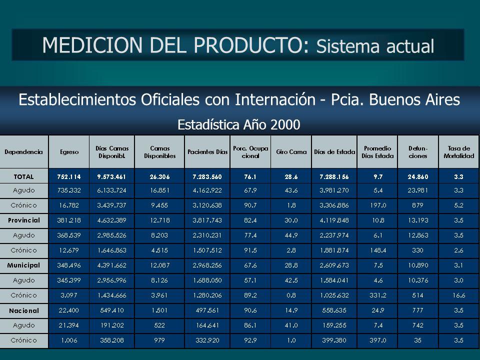 Establecimientos Oficiales con Internación - Pcia. Buenos Aires MEDICION DEL PRODUCTO: Sistema actual
