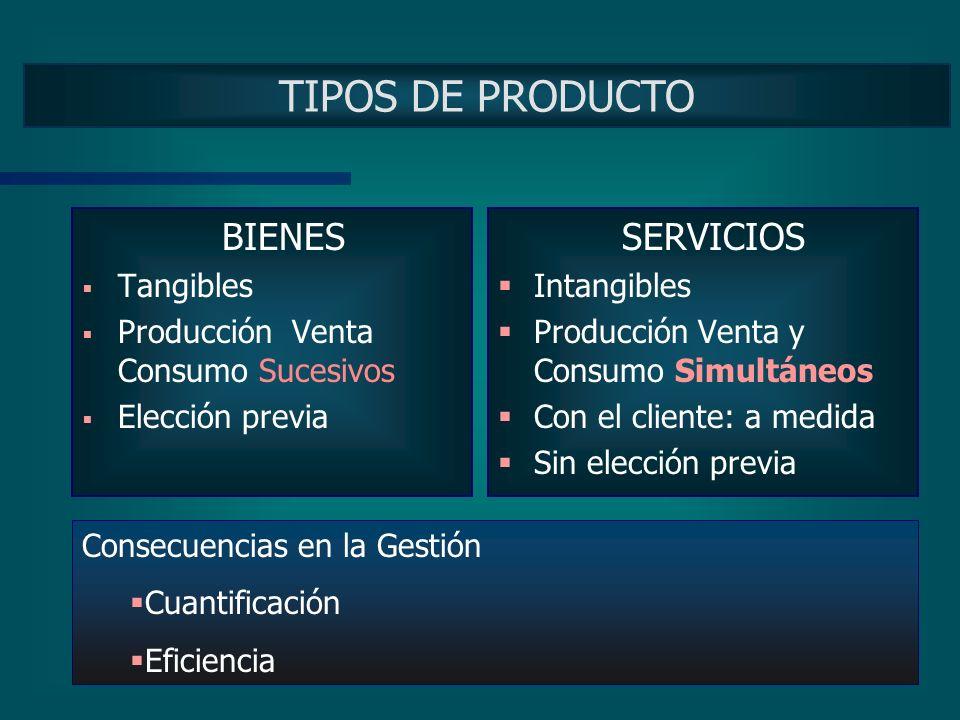 CICLO PRODUCTIVO Insumos Producto Insumos Proceso Productivo Materia prima Mano de obra otros costos Bienes Servicios